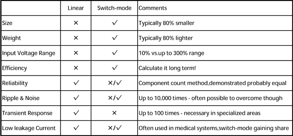 difference of linear and switchmode power supplies